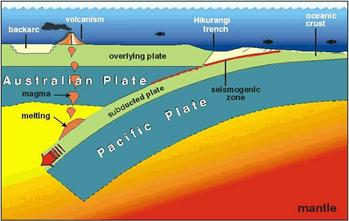 Hawke's Bay sits above the subduction zone, where the Pacific Plate is moving under the Australian Plate